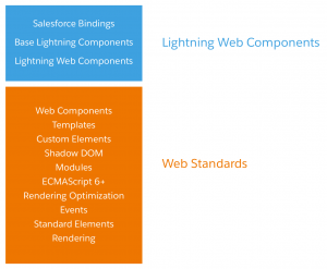 Introducing Lightning Web Components Open Source | Developer