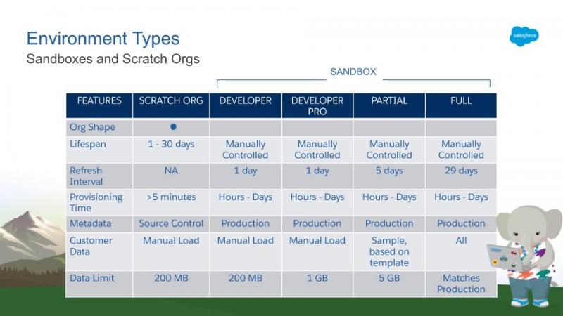 Sandbox salesforce