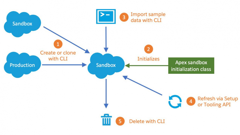 How to Work with Developer Sandboxes and the Salesforce CLI (Part 1 of 2) - RapidAPI