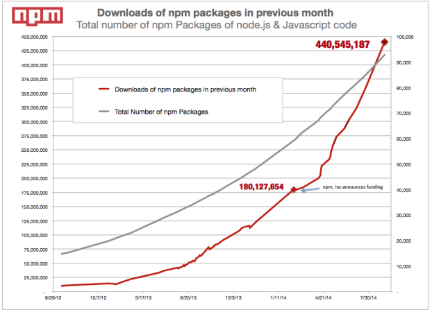 Explosive Growth of JavaScript and npm in the Enterprise