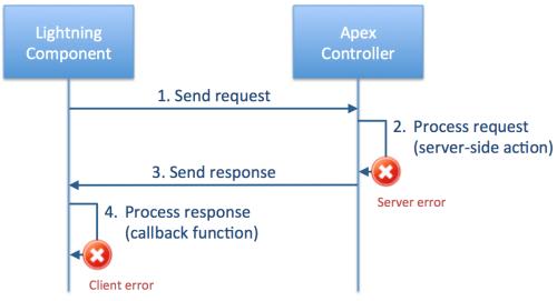Error Handling Best Practices for Lightning and Apex