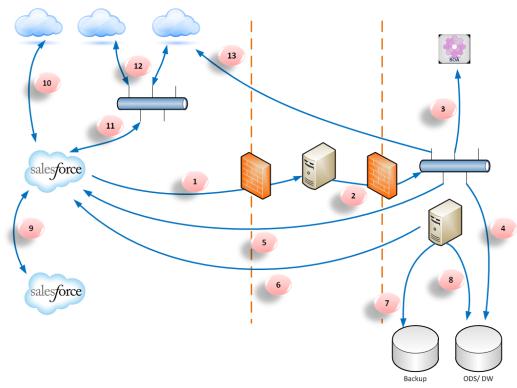 Integration Architecture for the Salesforce Platform | Developer