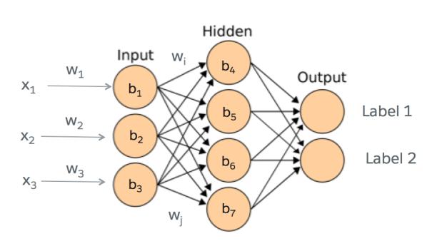 Using Einstein APIs Within Python | Developer Force Blog