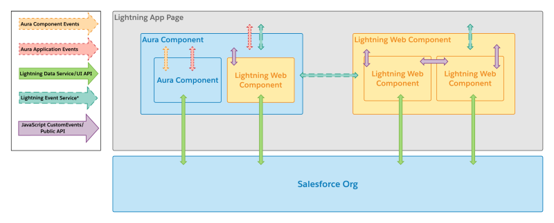 Working with Aura and Lightning Web Components