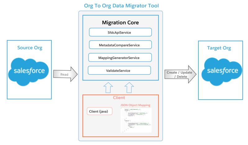 Open Sourcing Salesforce Intra Org Data Migrator Tool (Datafall