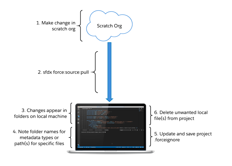 Working with Modular Development and Unlocked Packages: Part 2