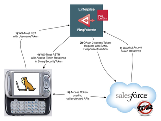 WS-Trust and SAML and OAuth, oh my! | Developer Force Blog