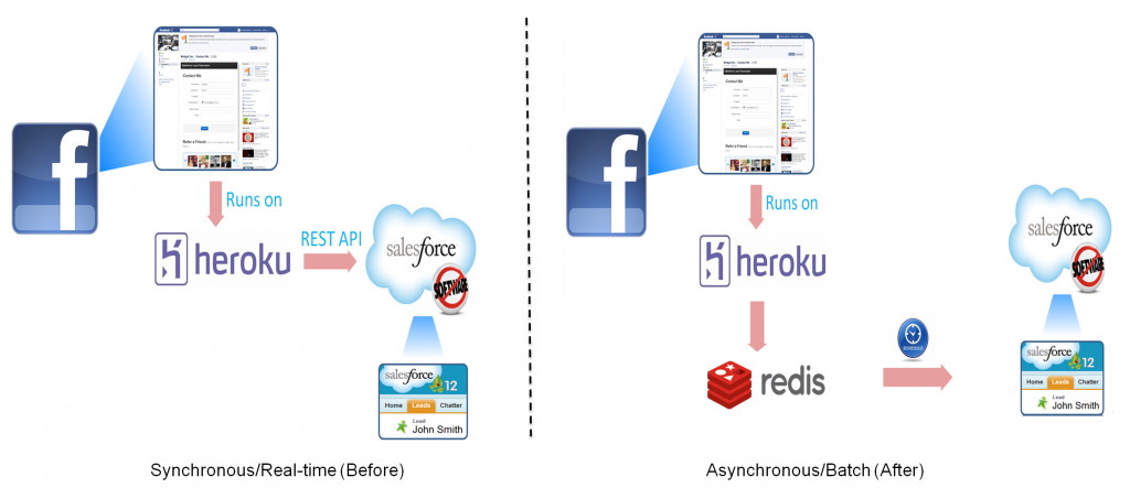 Optimized Heroku-Force com Integration Using Redis and Apex