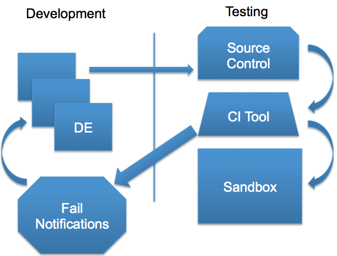 Setting Up Jenkins for Force com Continuous Integration