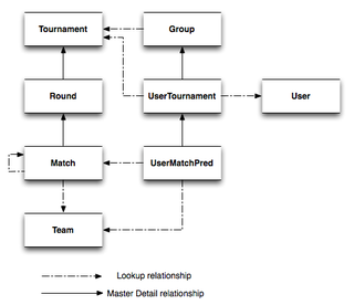 Brackets Breakdown: Architectural Overview of our Tournament