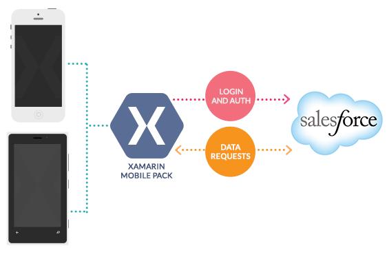 Xamarin Mobile Pack for Salesforce | Developer Force Blog
