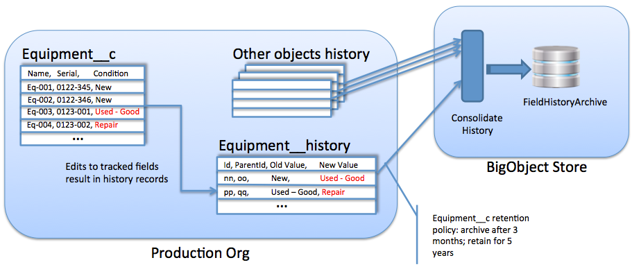 Field Audit Trail, a Briefing for ISVs   Developer Force Blog