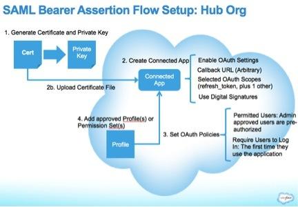 Integrating Multiple Orgs using the OAuth 2 0 SAML Bearer