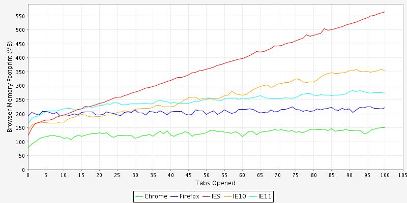 Salesforce Console Performance in Internet Explorer, Firefox