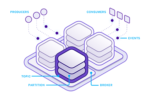 Introducing Apache Kafka on Heroku: Event-Driven