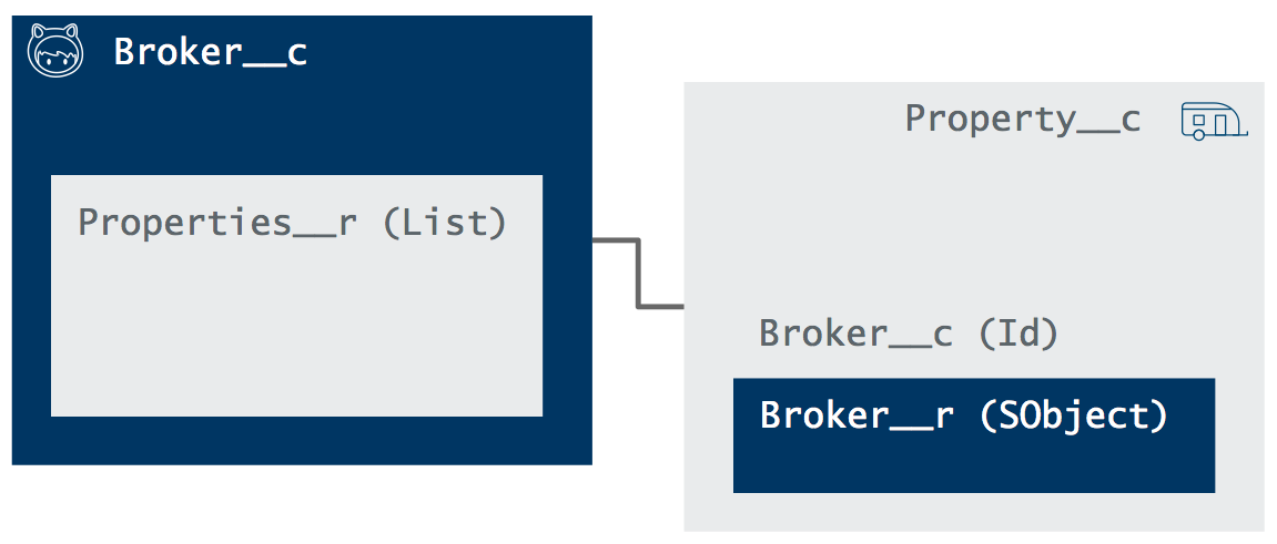 SOQL for the SQL Developer | Developer Force Blog