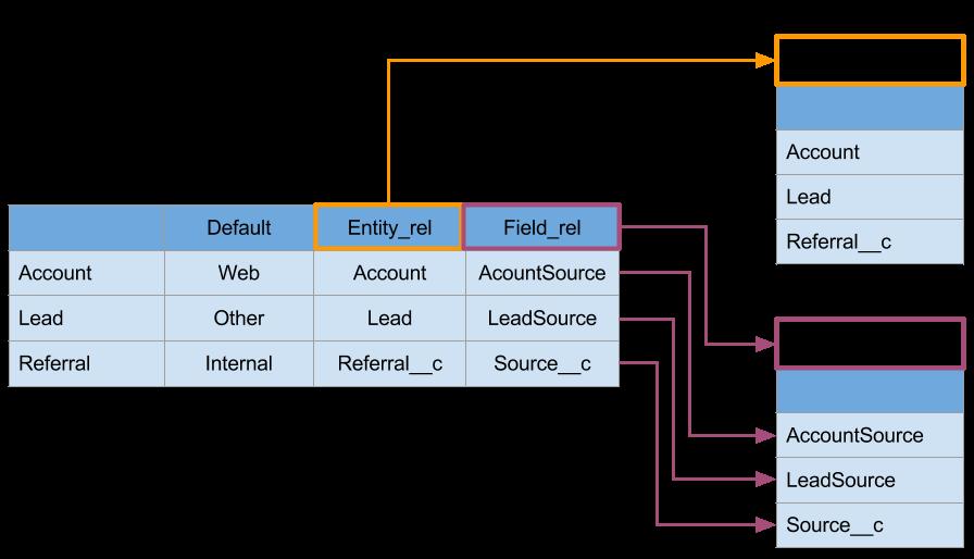 Simplify Your Salesforce Data with Custom Metadata Type