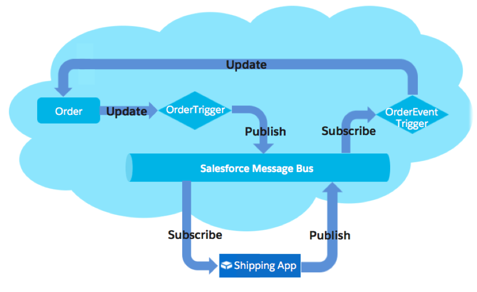 First Impressions with Platform Events and the Salesforce