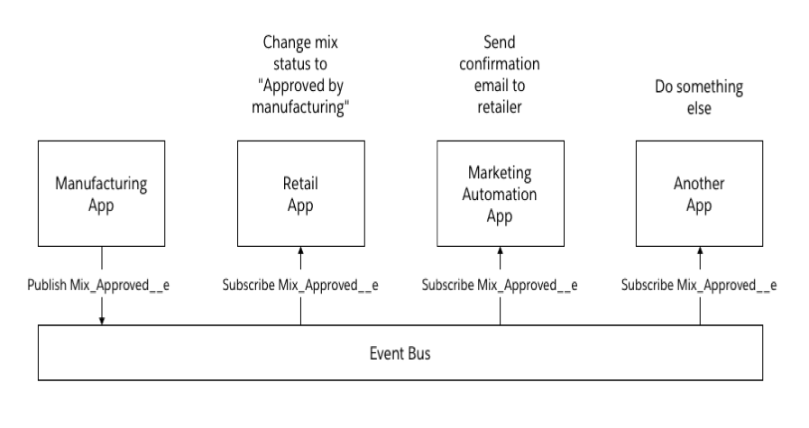 NTO Sample App Part 2: Using Platform Events to Integrate