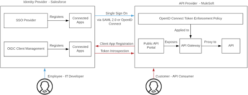 Connecting Your APIs with MuleSoft and Salesforce Identity