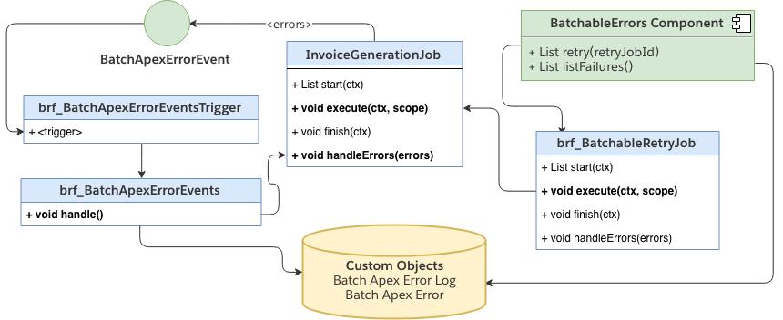 Building a Batch Retry Framework With BatchApexErrorEvent
